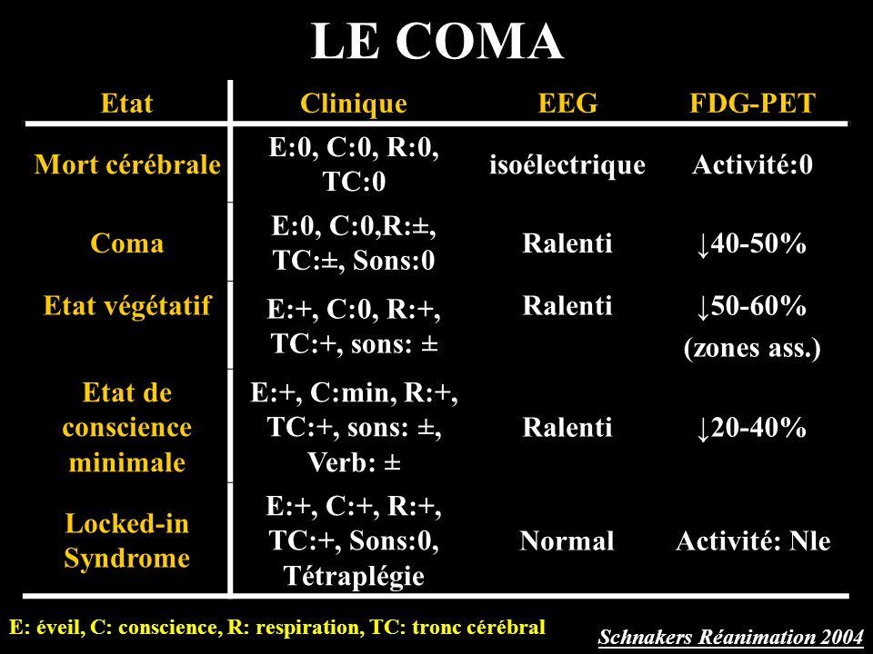 LE COMA Etat Clinique EEG FDG-PET Mort cérébrale E:0, C:0, R:0, TC:0