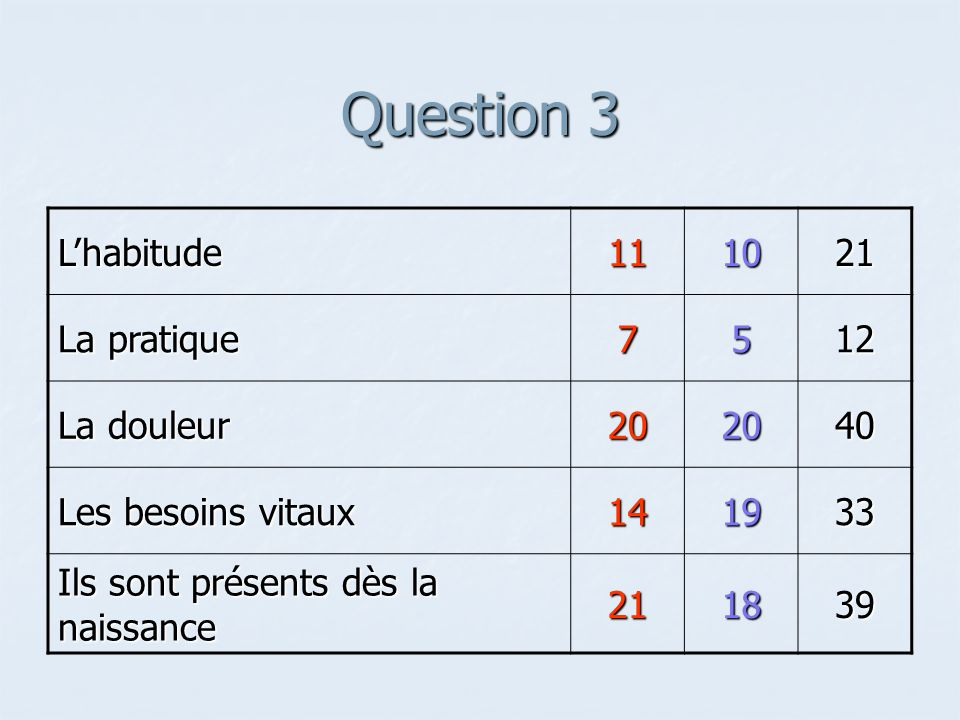 Question 3 L'habitude 11 10 21 La pratique 7 5 12 La douleur 20 40