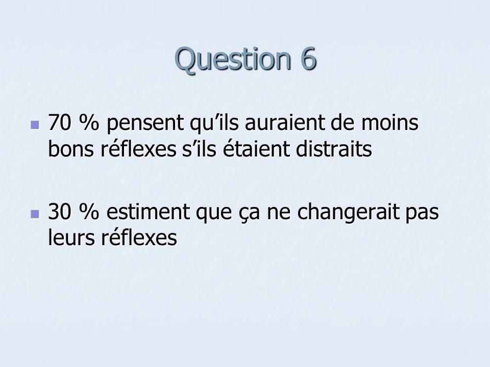 Question 6 70 % pensent qu'ils auraient de moins bons réflexes s'ils étaient distraits.