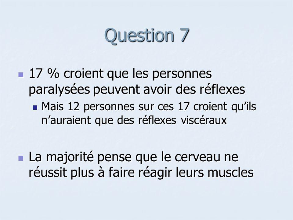 Question 7 17 % croient que les personnes paralysées peuvent avoir des réflexes.