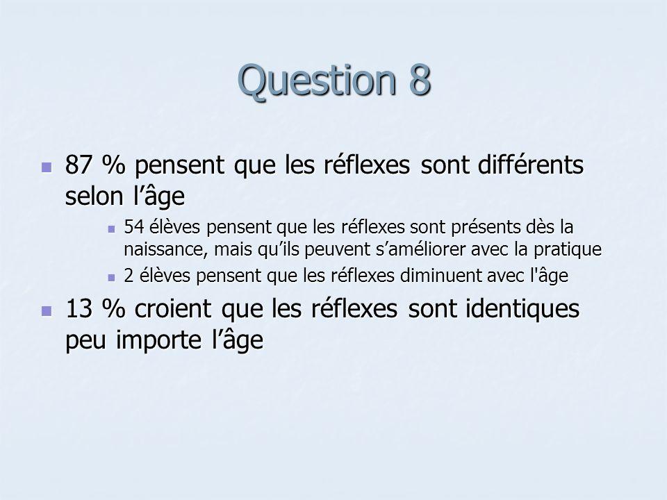 Question 8 87 % pensent que les réflexes sont différents selon l'âge