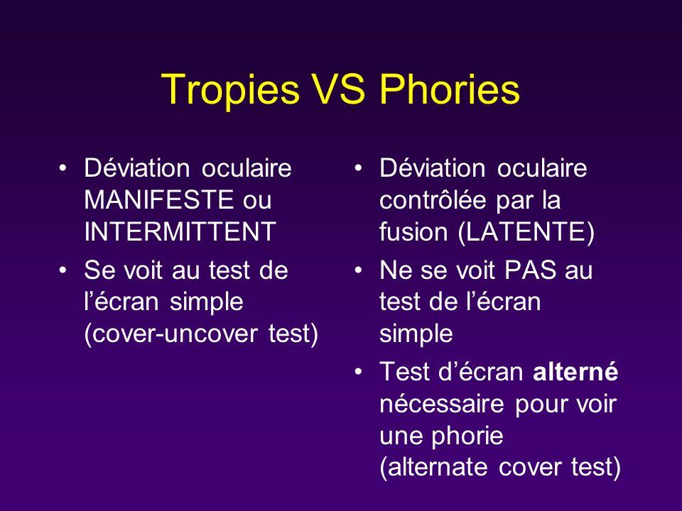 Tropies VS Phories Déviation oculaire MANIFESTE ou INTERMITTENT