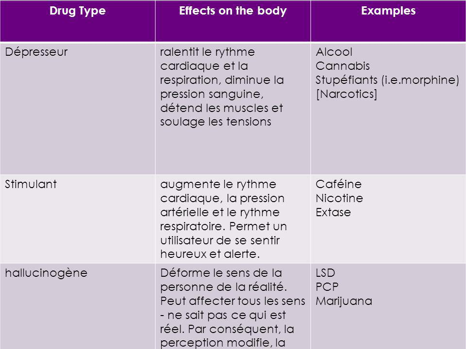 Drug Type Effects on the body. Examples. Dépresseur.