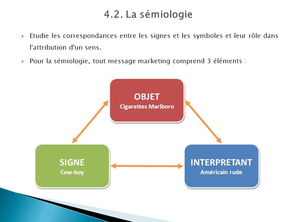 4.2. La sémiologie OBJET SIGNE INTERPRETANT