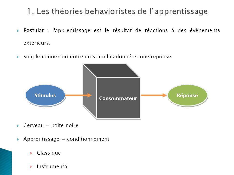 1. Les théories behavioristes de l'apprentissage