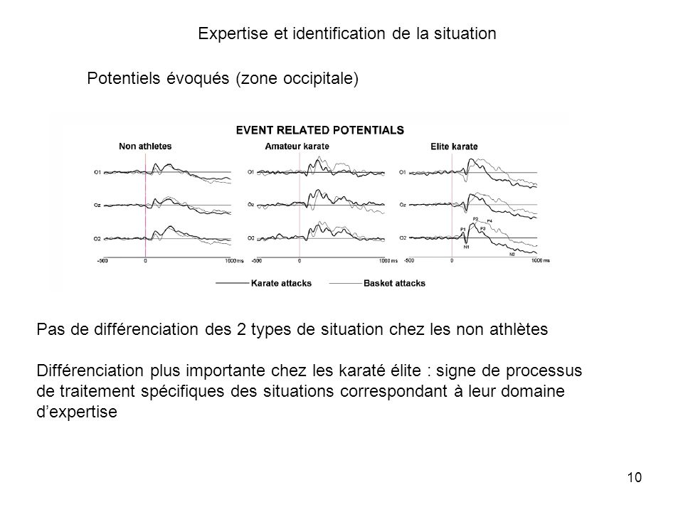 Expertise et identification de la situation