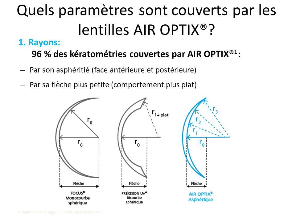 Quels paramètres sont couverts par les lentilles AIR OPTIX®