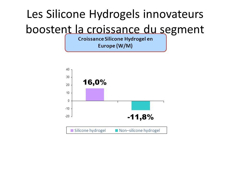 Les Silicone Hydrogels innovateurs boostent la croissance du segment