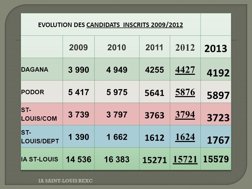 EVOLUTION DES CANDIDATS INSCRITS 2009/2012