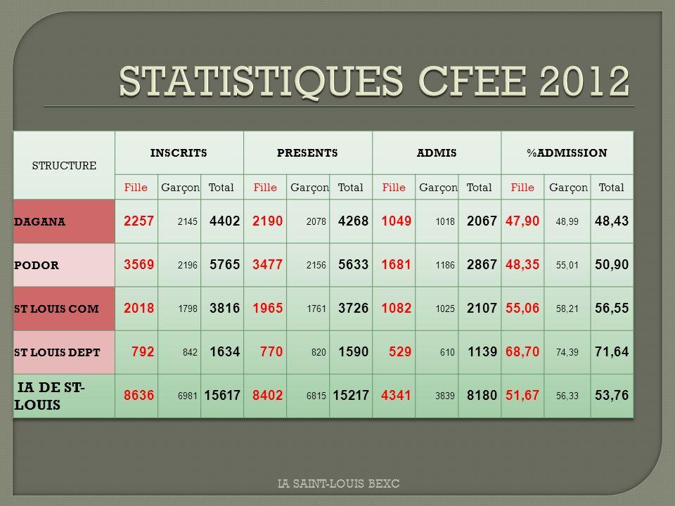 STATISTIQUES CFEE 2012 IA DE ST-LOUIS 2257 4402 2190 4268 1049 2067