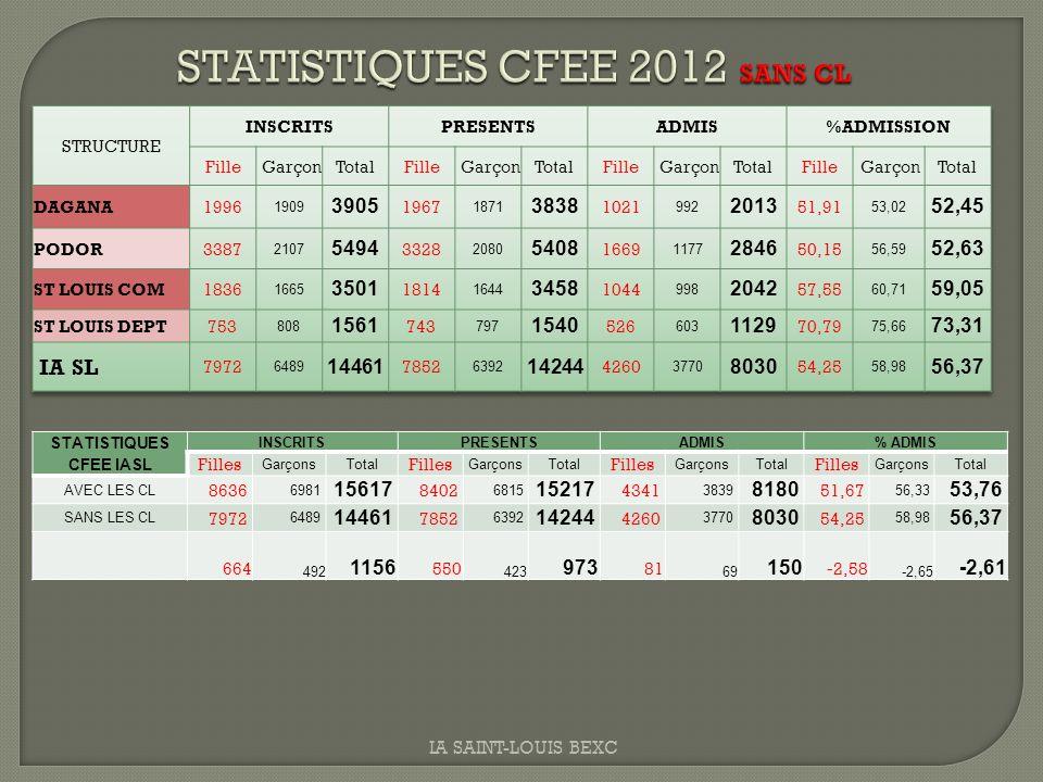 STATISTIQUES CFEE 2012 SANS CL