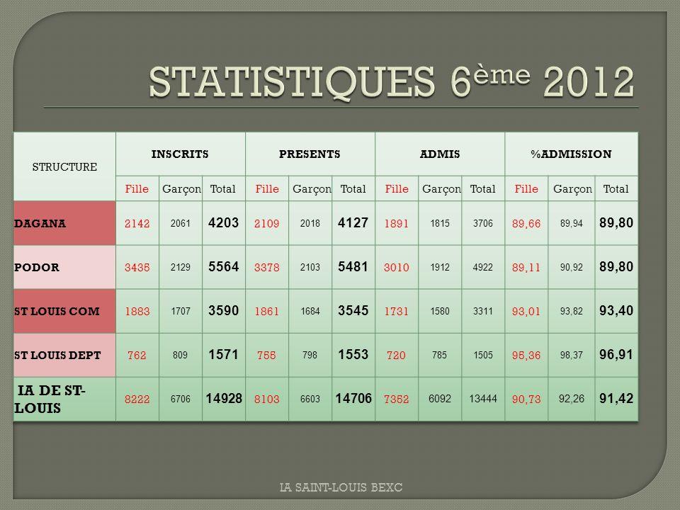 STATISTIQUES 6ème 2012 IA DE ST-LOUIS 4203 4127 89,80 5564 5481 3590