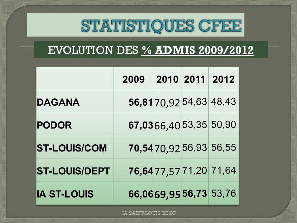 STATISTIQUES CFEE 70,92 EVOLUTION DES % ADMIS 2009/2012 66,40 77,57