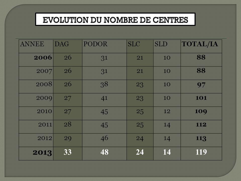 EVOLUTION DU NOMBRE DE CENTRES
