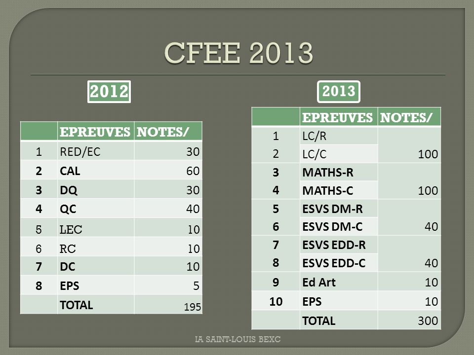 CFEE 2013 2012 2013 EPREUVES NOTES/ 1 2 LC/R 100 LC/C 3 4 MATHS-R