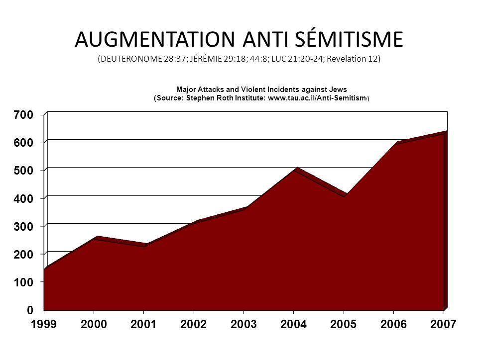 AUGMENTATION ANTI SÉMITISME (DEUTERONOME 28:37; JÉRÉMIE 29:18; 44:8; LUC 21:20-24; Revelation 12)