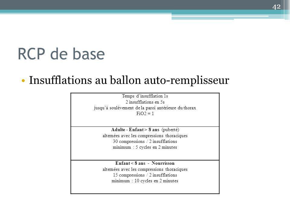 RCP de base Insufflations au ballon auto-remplisseur