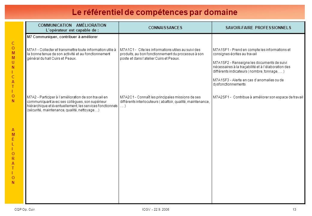 CQP Le référentiel de certification