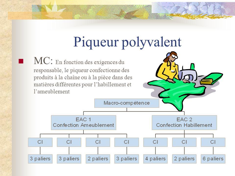 Piqueur polyvalent