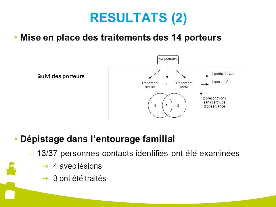 RESULTATS (2) Mise en place des traitements des 14 porteurs