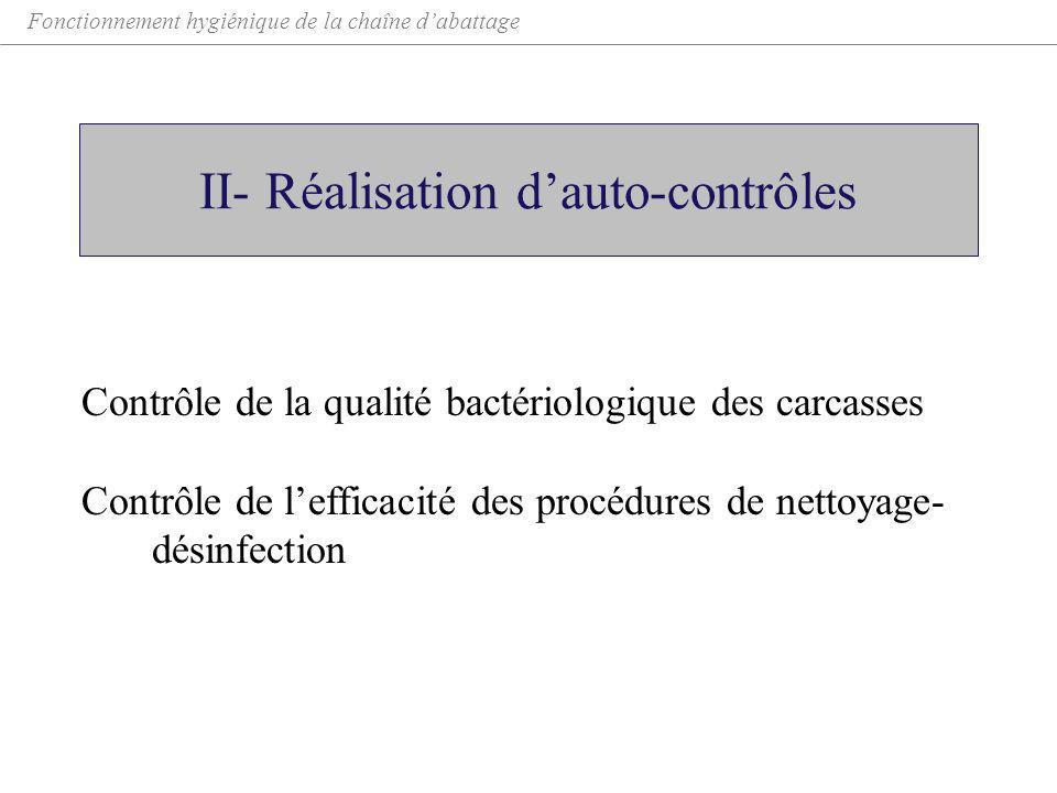 II- Réalisation d'auto-contrôles