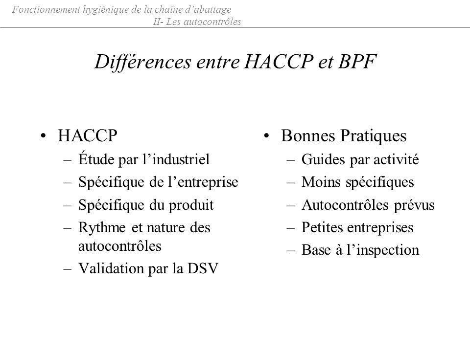 Différences entre HACCP et BPF