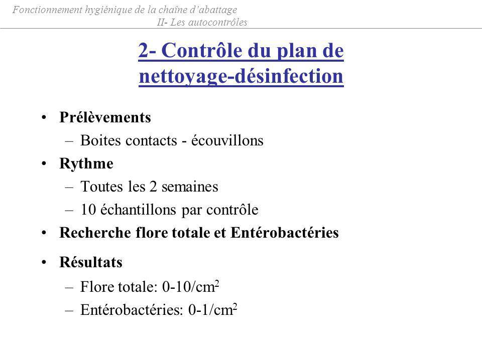 2- Contrôle du plan de nettoyage-désinfection