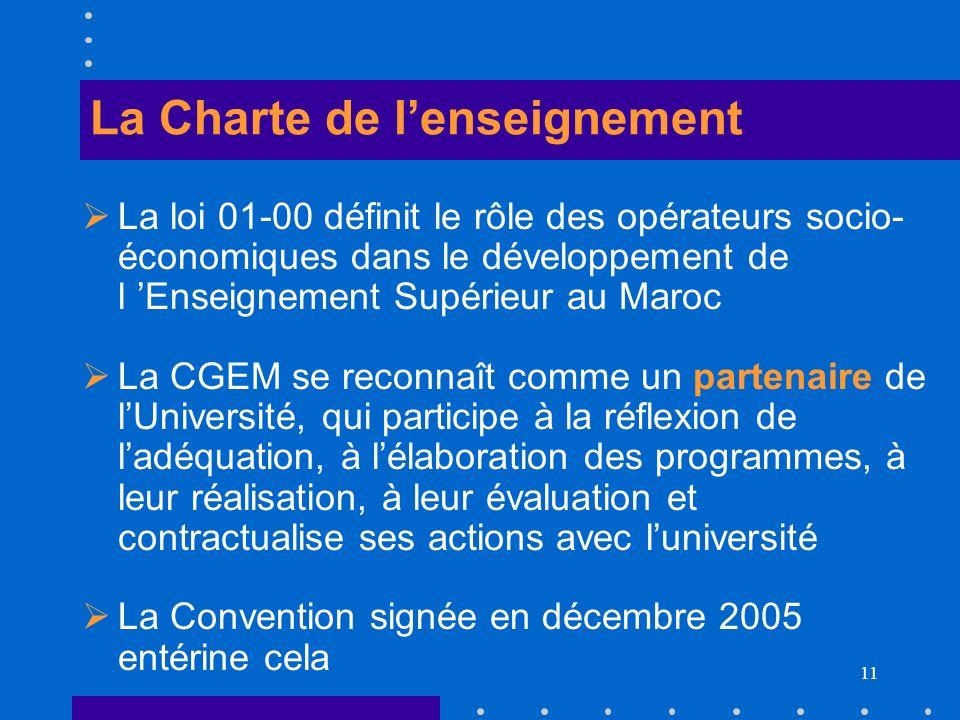 La Charte de l'enseignement