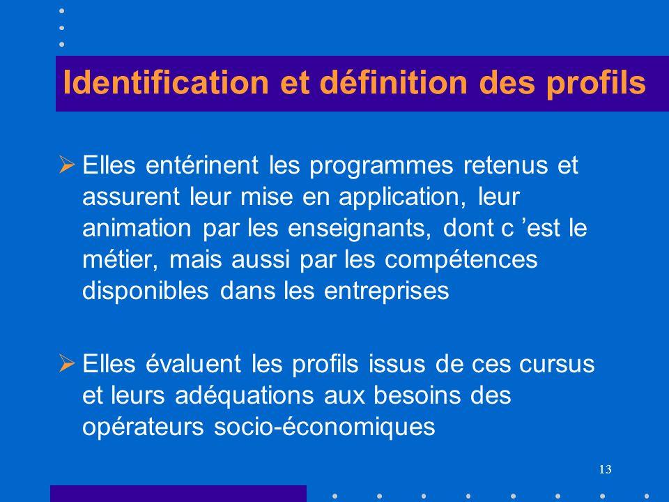 Identification et définition des profils