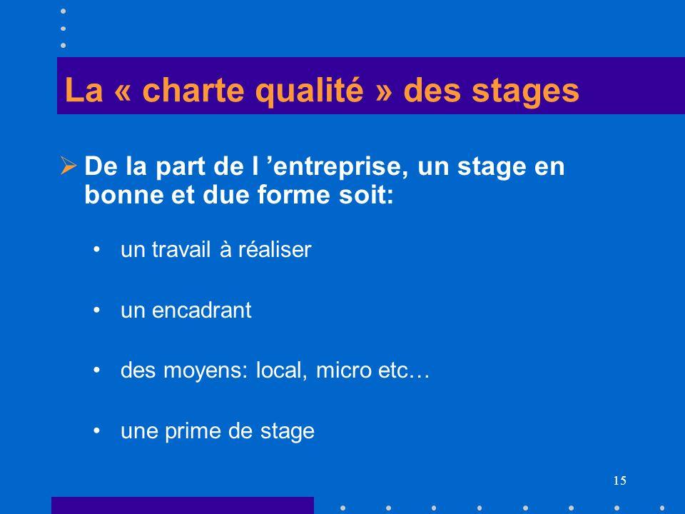 La « charte qualité » des stages