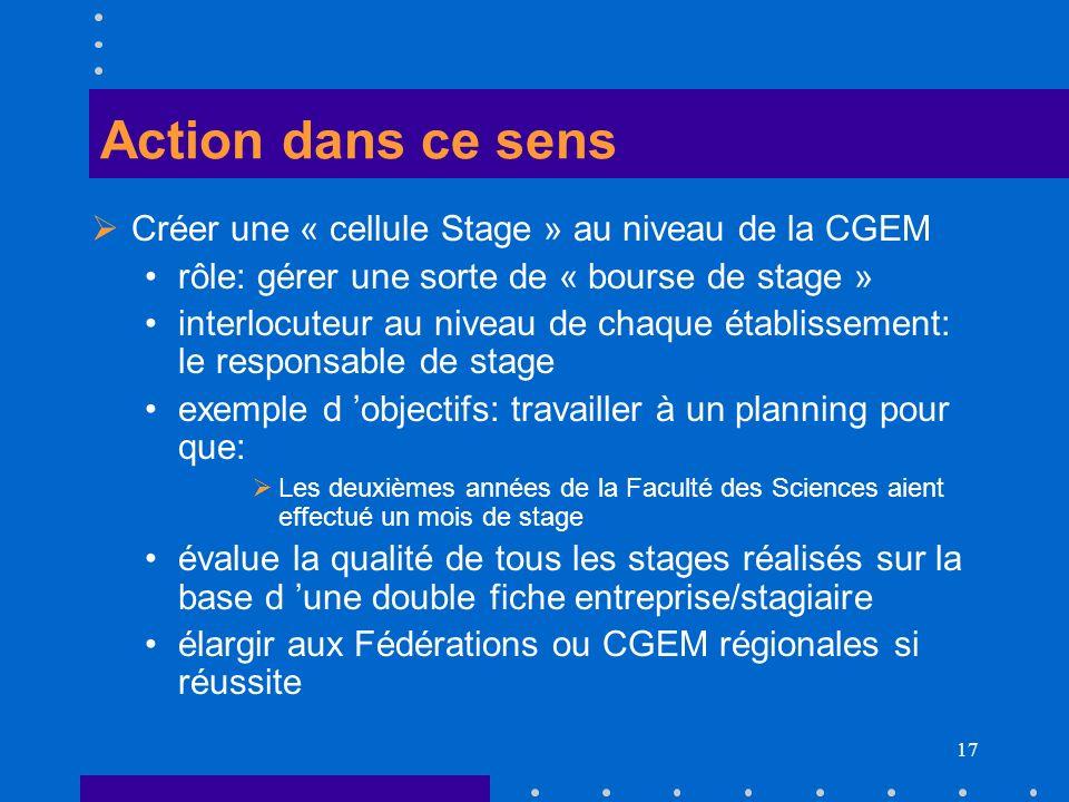Action dans ce sens Créer une « cellule Stage » au niveau de la CGEM