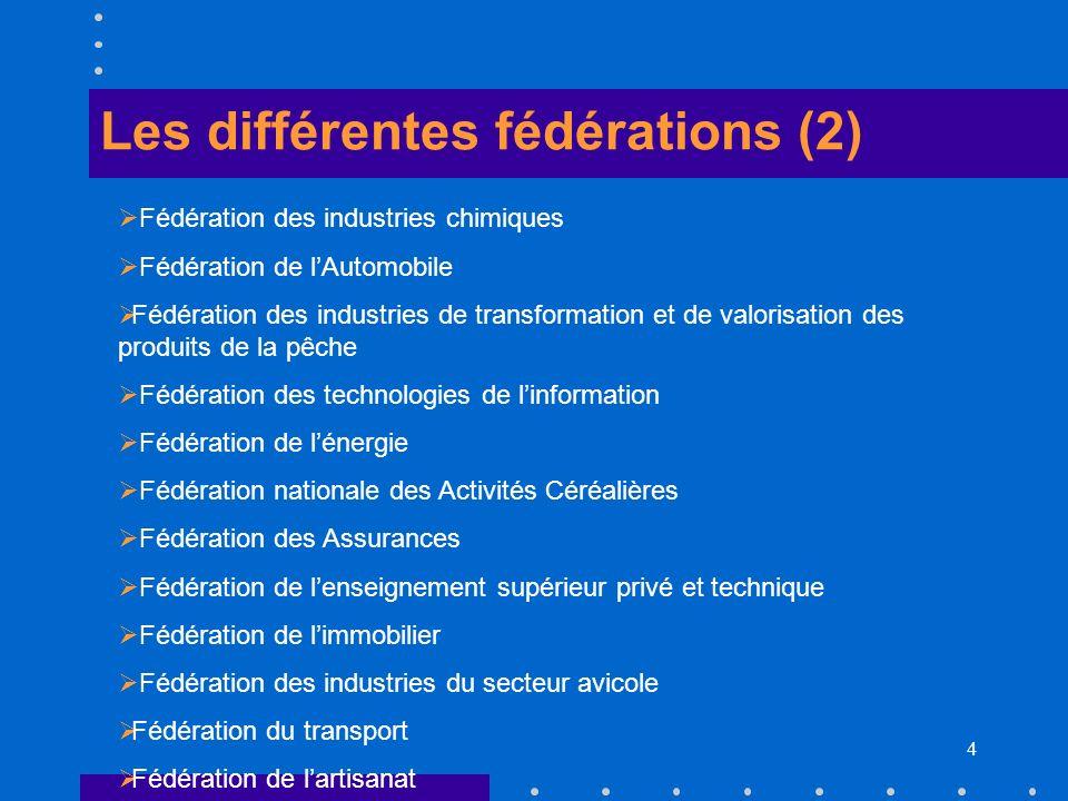 Les différentes fédérations (2)