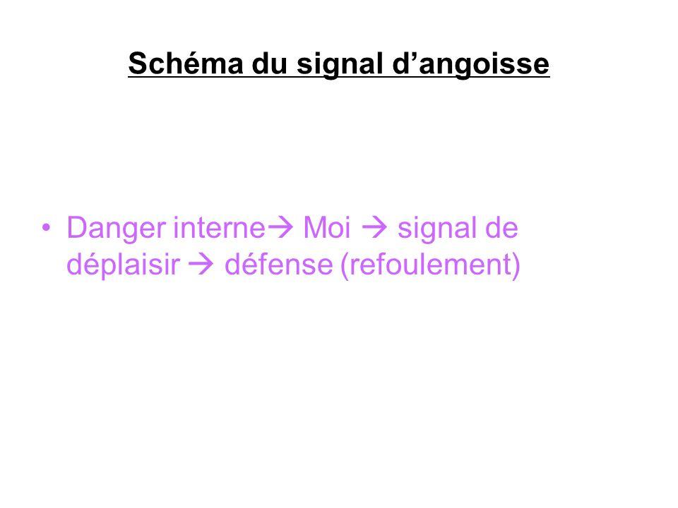 Schéma du signal d'angoisse