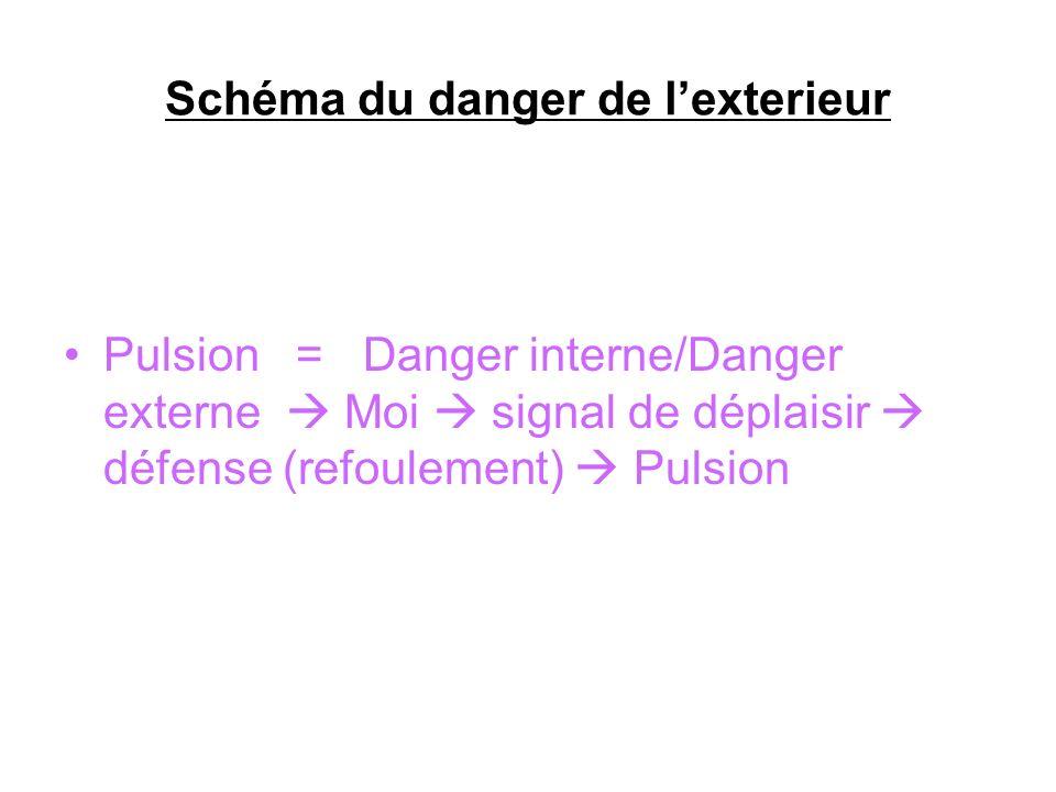 Schéma du danger de l'exterieur