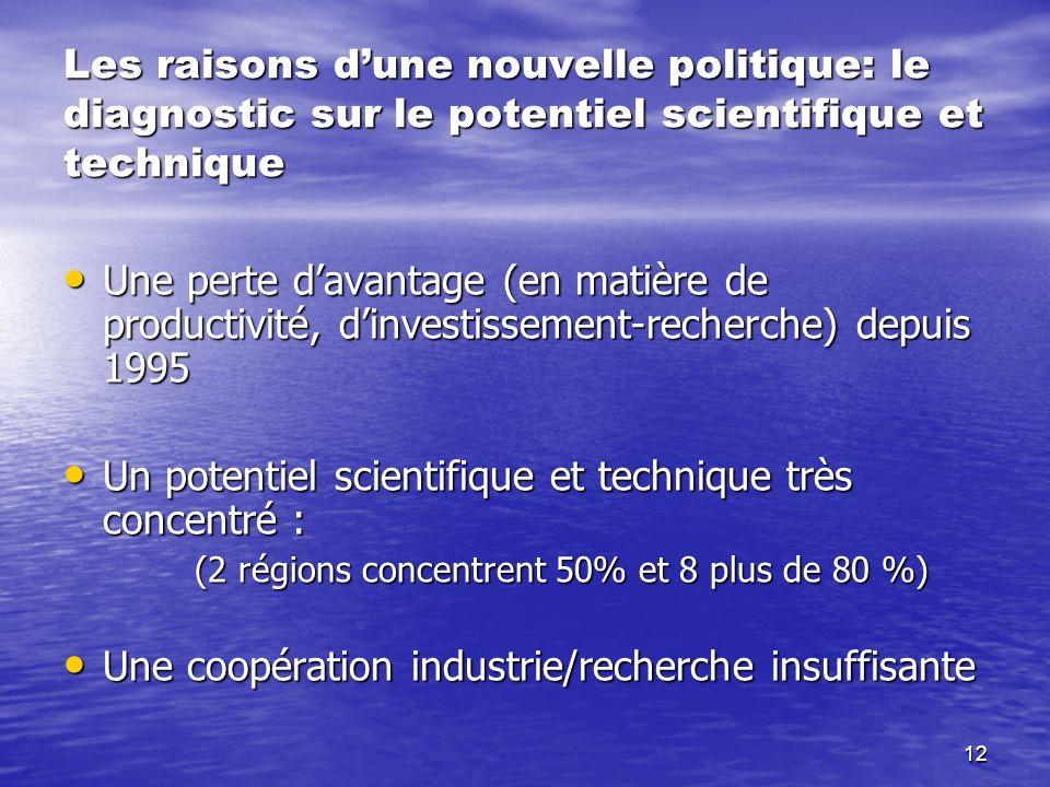 Un potentiel scientifique et technique très concentré :
