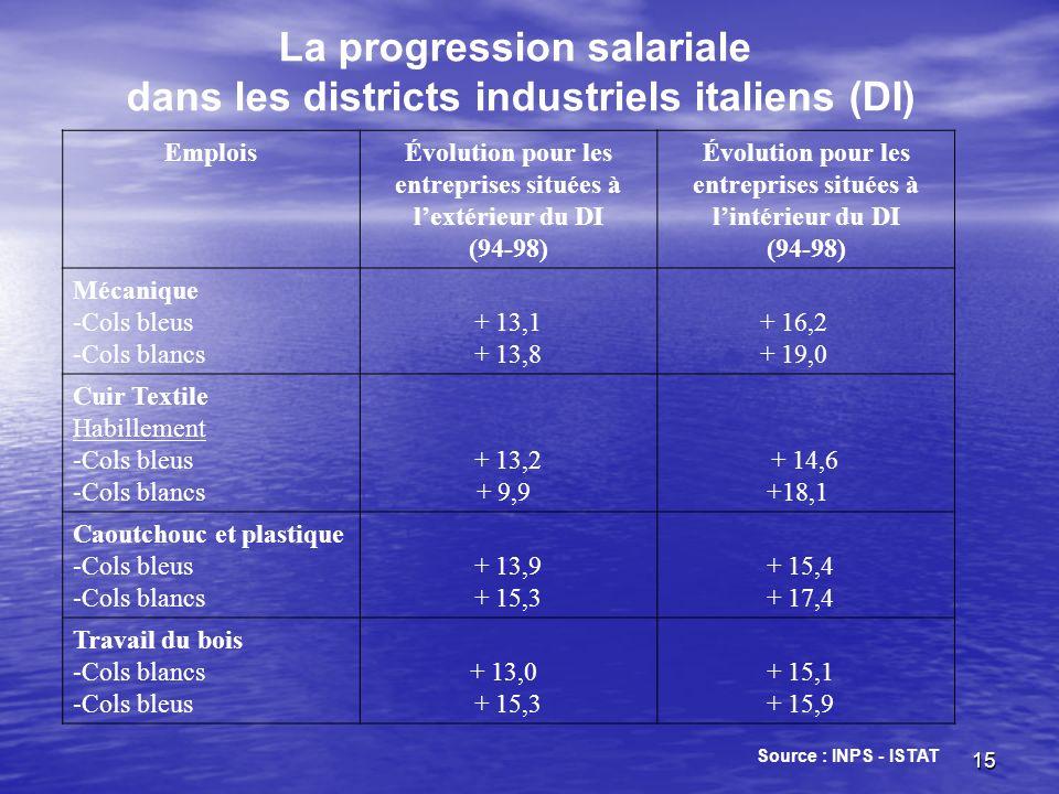 La progression salariale dans les districts industriels italiens (DI)