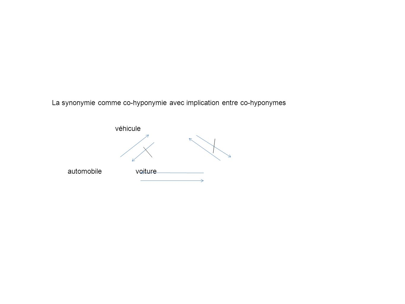 La synonymie comme co-hyponymie avec implication entre co-hyponymes