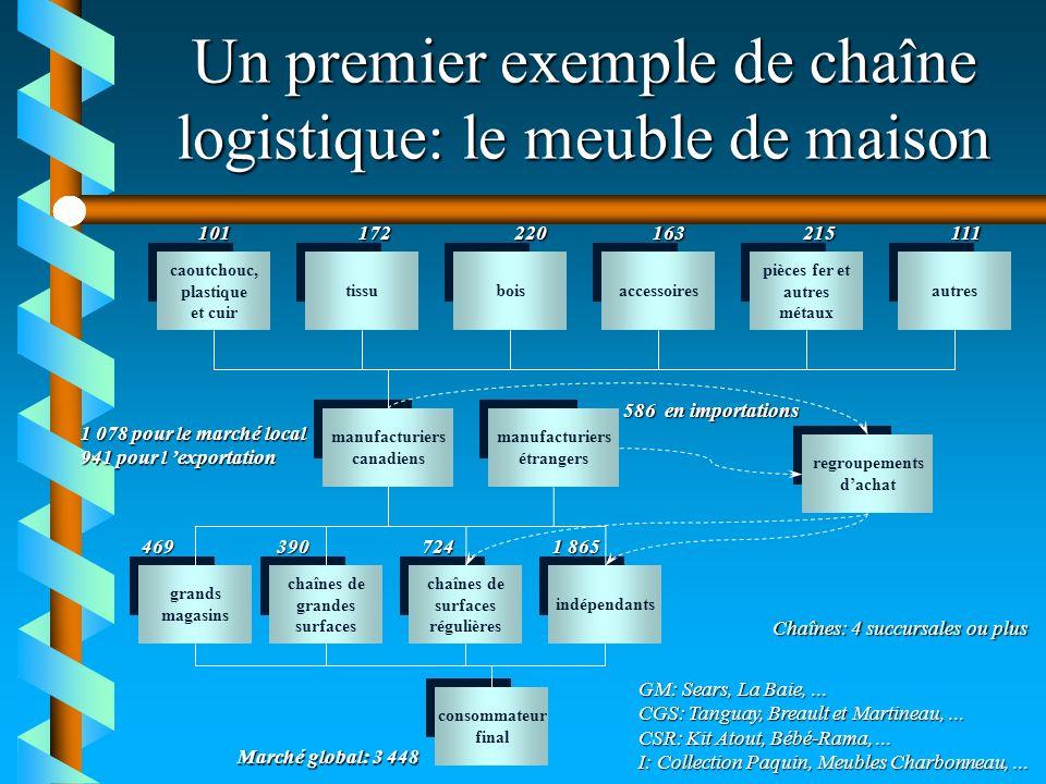 Un premier exemple de chaîne logistique: le meuble de maison