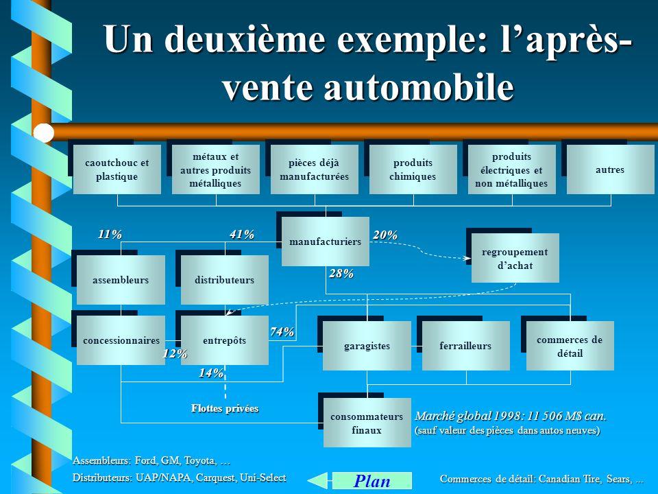 Un deuxième exemple: l'après-vente automobile