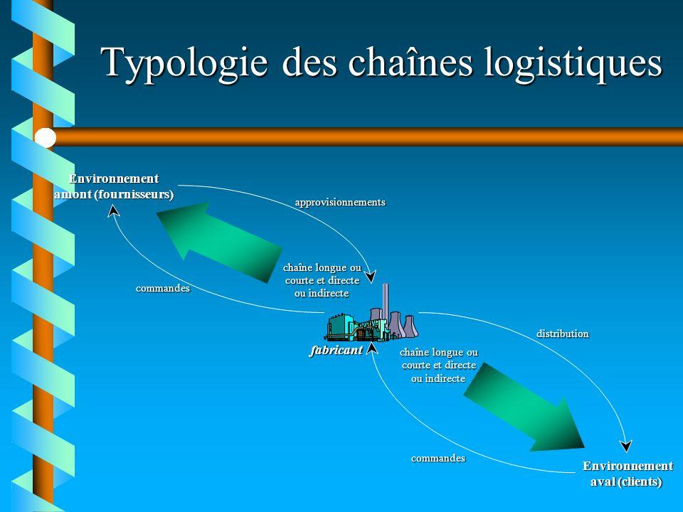 Typologie des chaînes logistiques