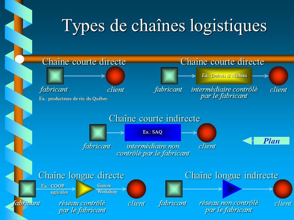 Types de chaînes logistiques