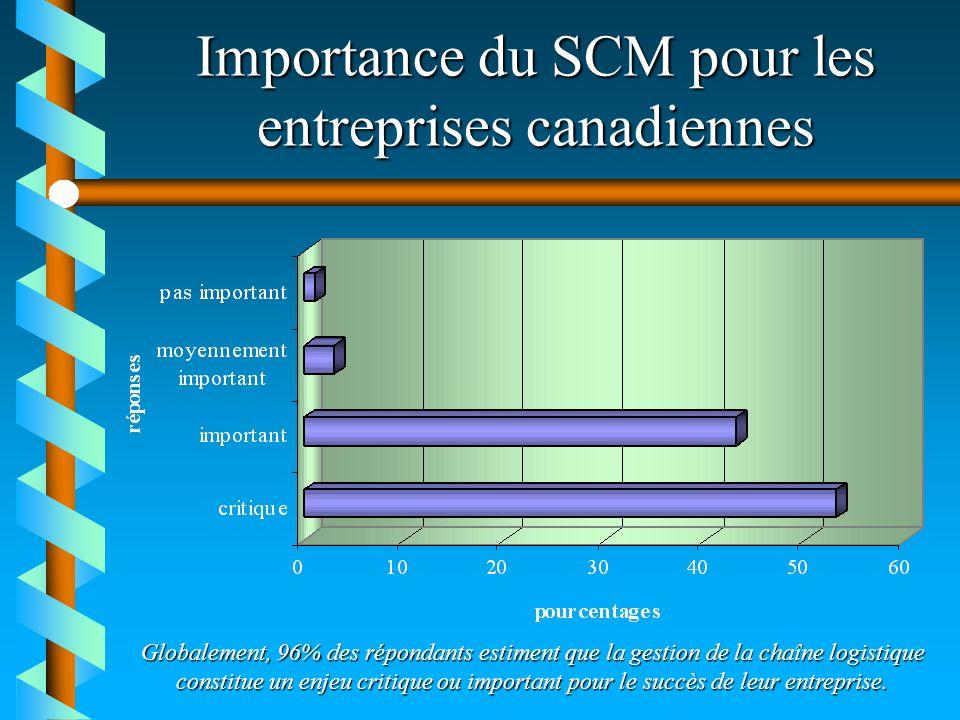 Importance du SCM pour les entreprises canadiennes