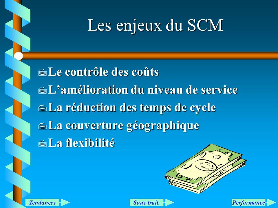 Les enjeux du SCM Le contrôle des coûts