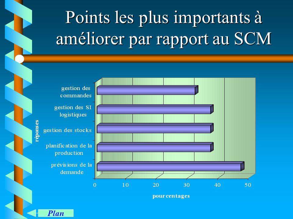 Points les plus importants à améliorer par rapport au SCM