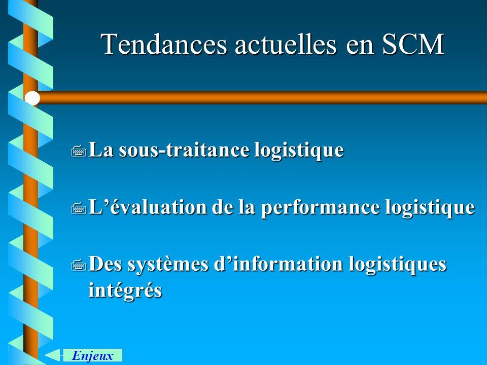 Tendances actuelles en SCM