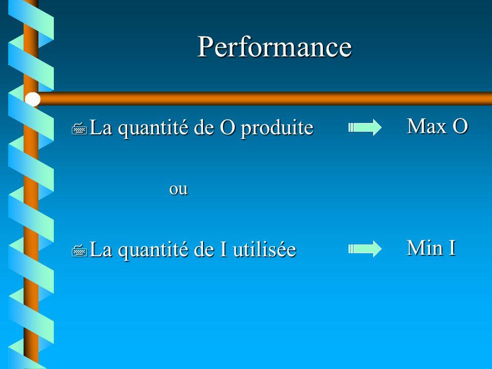Performance La quantité de O produite Max O La quantité de I utilisée