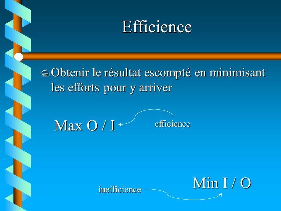 Efficience Max O / I Min I / O