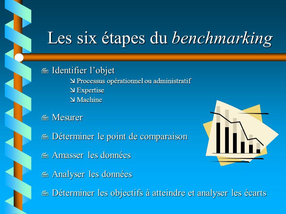 Les six étapes du benchmarking