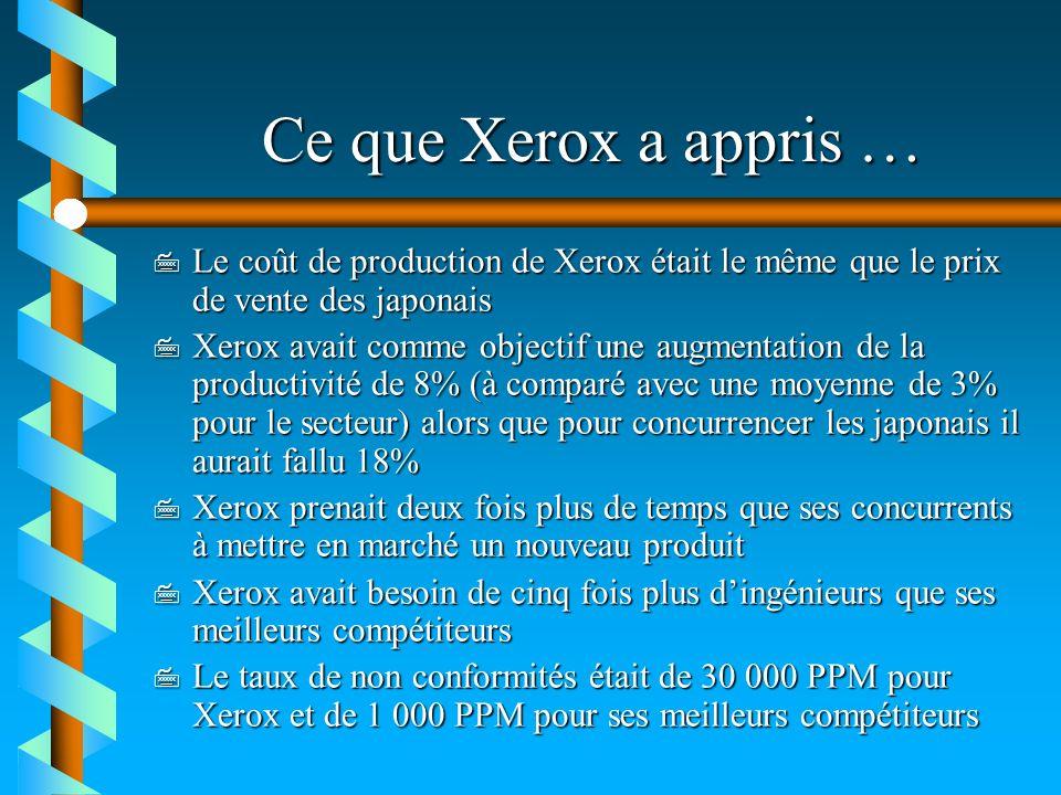 Ce que Xerox a appris … Le coût de production de Xerox était le même que le prix de vente des japonais.