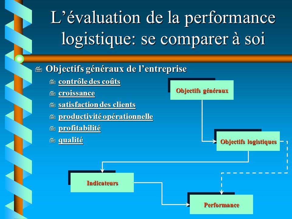 L'évaluation de la performance logistique: se comparer à soi